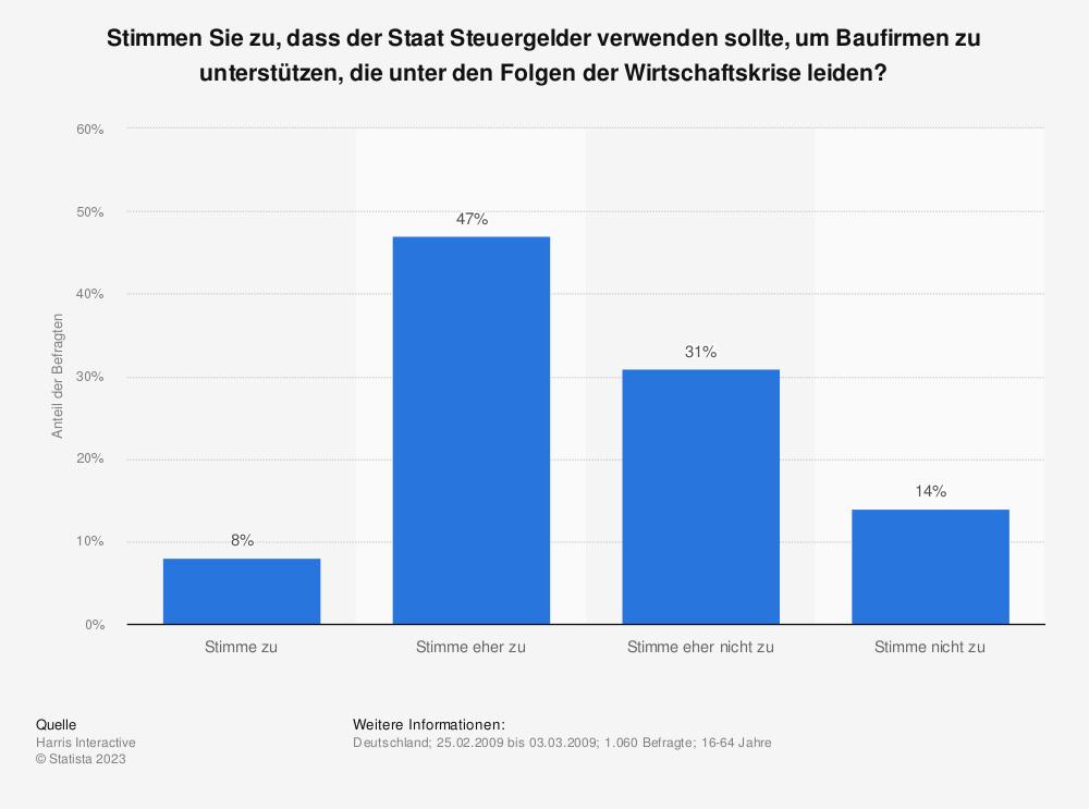 Statistik: Stimmen Sie zu, dass der Staat Steuergelder verwenden sollte, um Baufirmen zu unterstützen, die unter den Folgen der Wirtschaftskrise leiden? | Statista