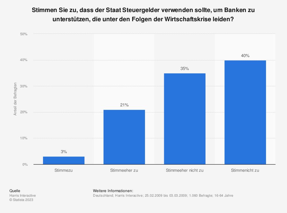 Statistik: Stimmen Sie zu, dass der Staat Steuergelder verwenden sollte, um Banken zu unterstützen, die unter den Folgen der Wirtschaftskrise leiden? | Statista
