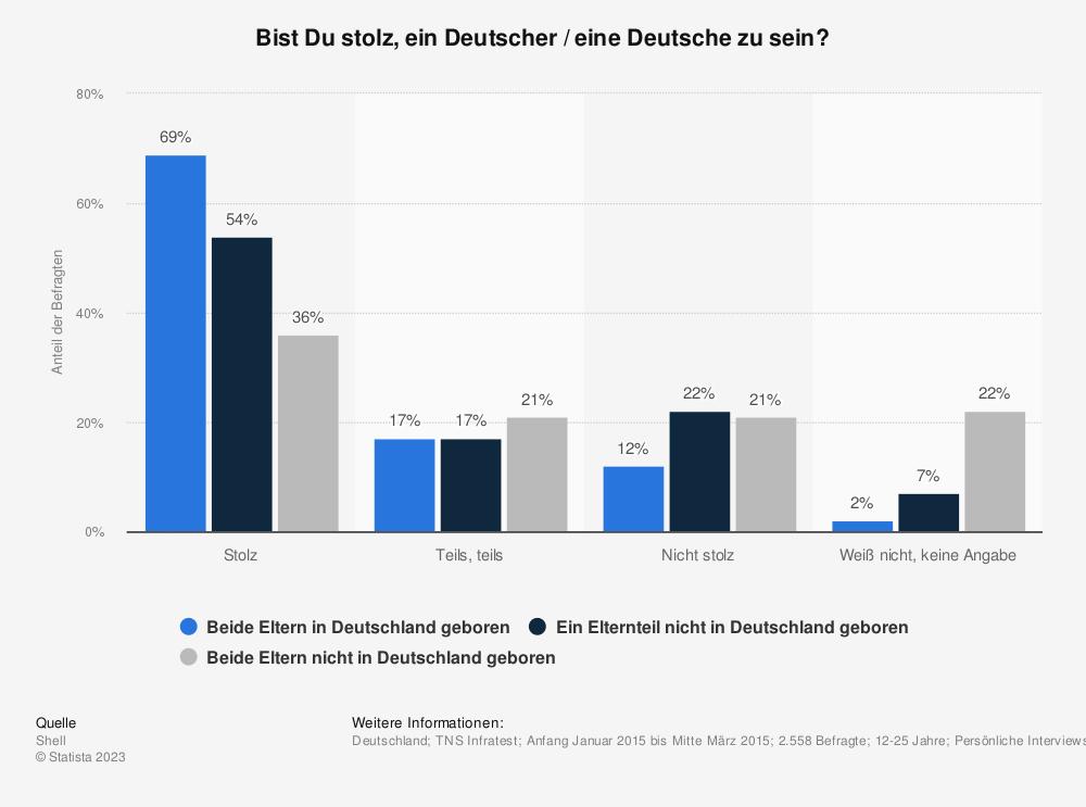 Statistik: Bist Du stolz, ein Deutscher / eine Deutsche zu sein?  | Statista