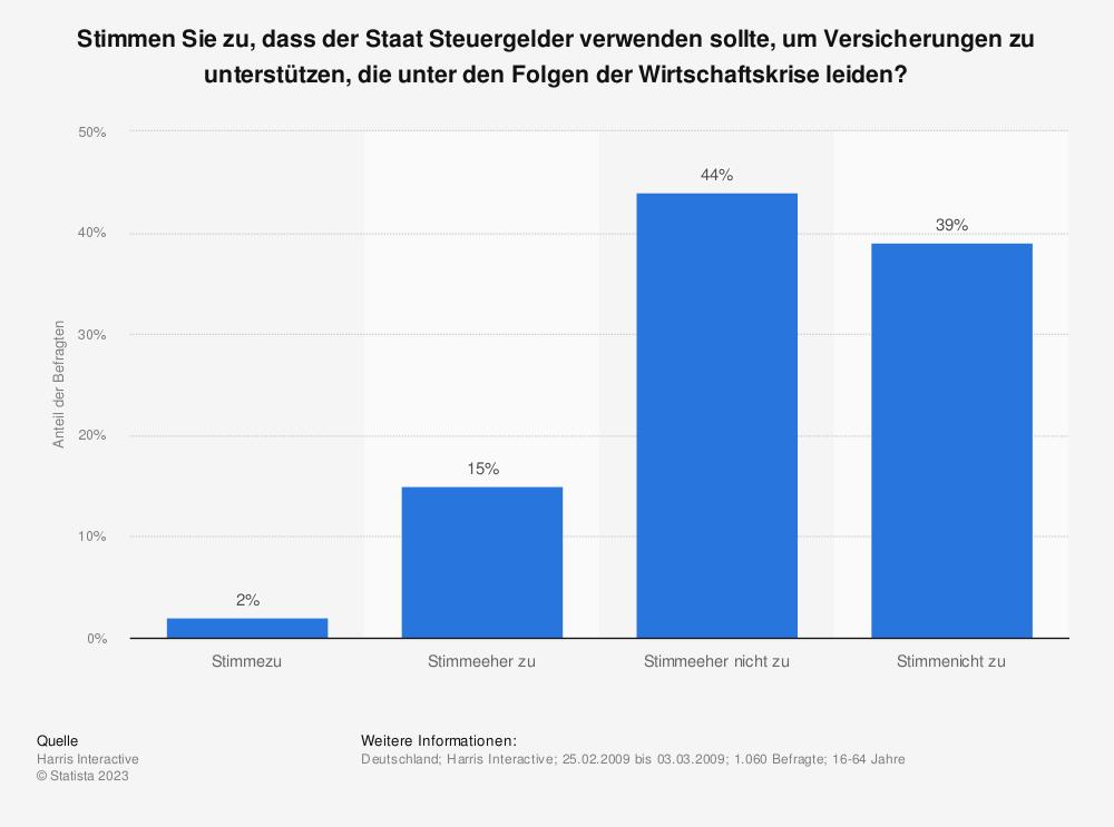 Statistik: Stimmen Sie zu, dass der Staat Steuergelder verwenden sollte, um Versicherungen zu unterstützen, die unter den Folgen der Wirtschaftskrise leiden? | Statista