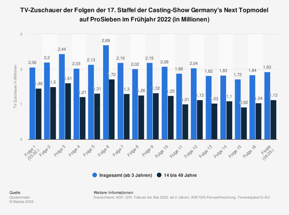 Statistik: TV-Zuschauer der Folgen der 15. Staffel der Casting-Show Germany's Next Topmodel auf ProSieben im Frühjahr 2020 (in Millionen) | Statista