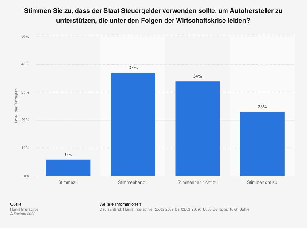 Statistik: Stimmen Sie zu, dass der Staat Steuergelder verwenden sollte, um Autohersteller zu unterstützen, die unter den Folgen der Wirtschaftskrise leiden? | Statista