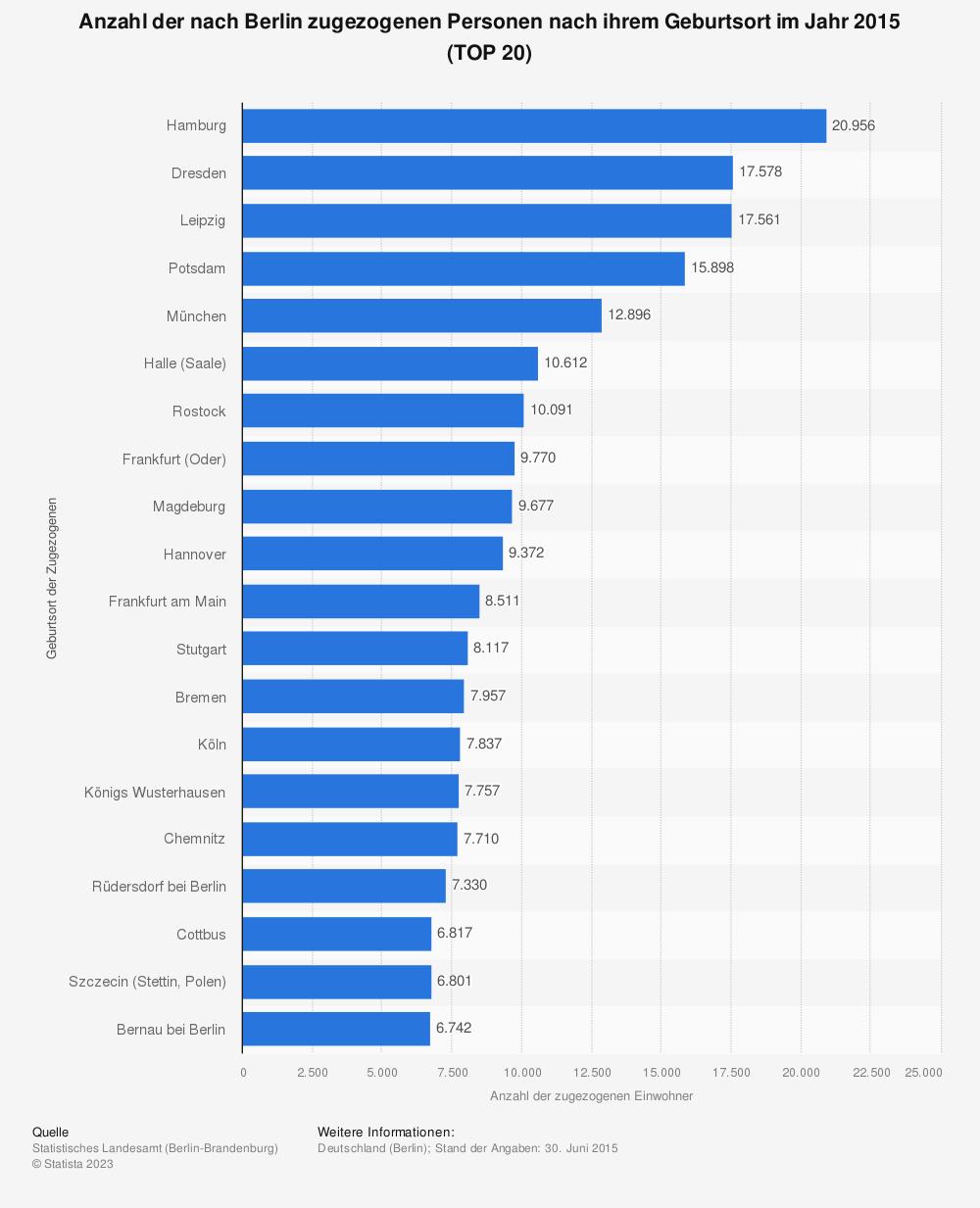 Statistik: Anzahl der nach Berlin zugezogenen Personen nach ihrem Geburtsort im Jahr 2015 (TOP 20) | Statista