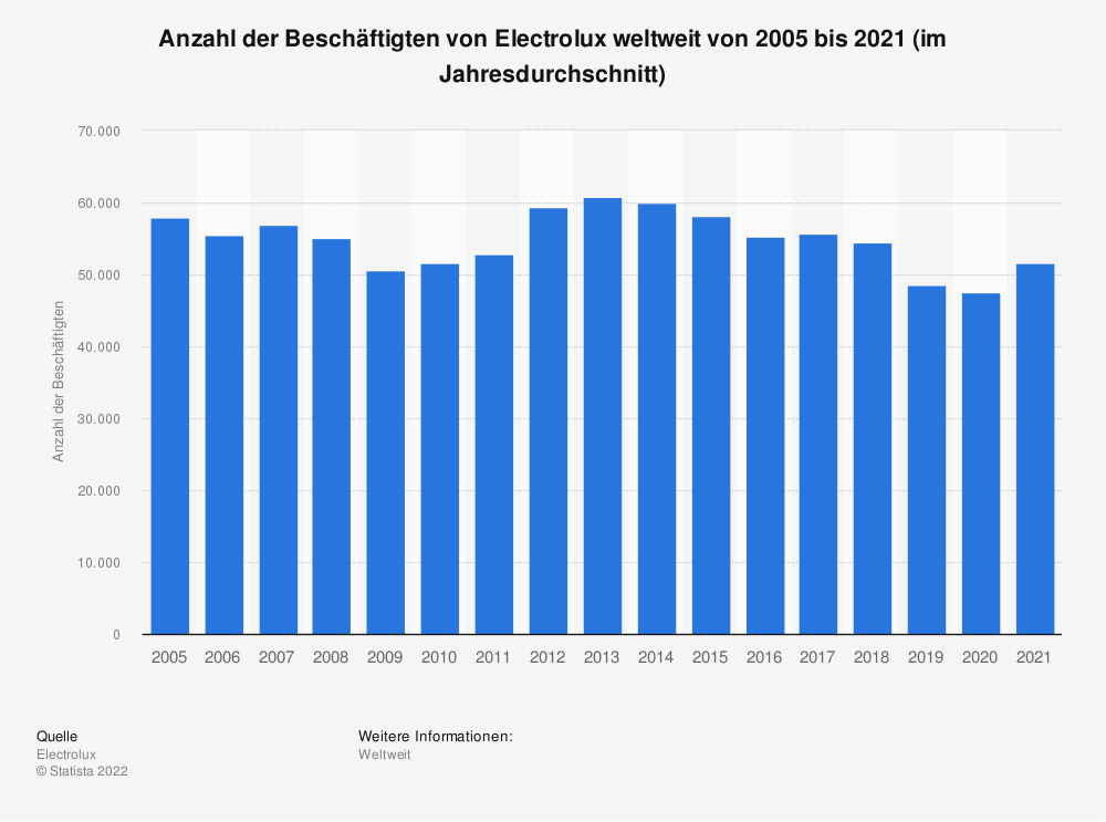 Statistik: Anzahl der Beschäftigten von Electrolux weltweit von 2005 bis 2019 (im Jahresdurchschnitt) | Statista