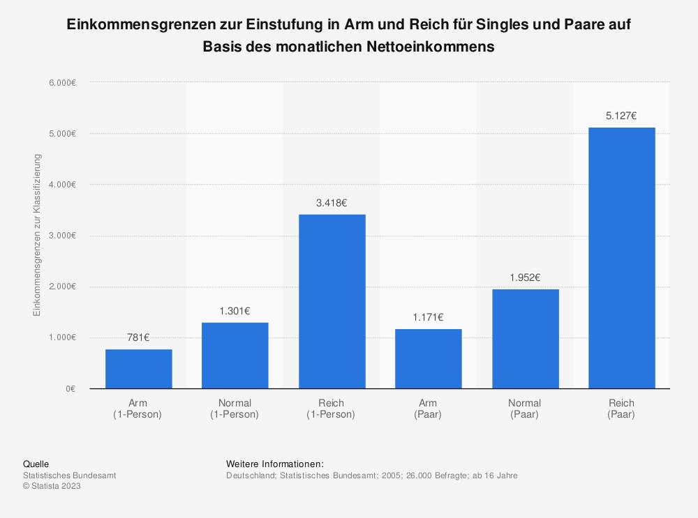 Statistik: Einkommensgrenzen zur Einstufung in Arm und Reich für Singles und Paare auf Basis des monatlichen Nettoeinkommens, Statista