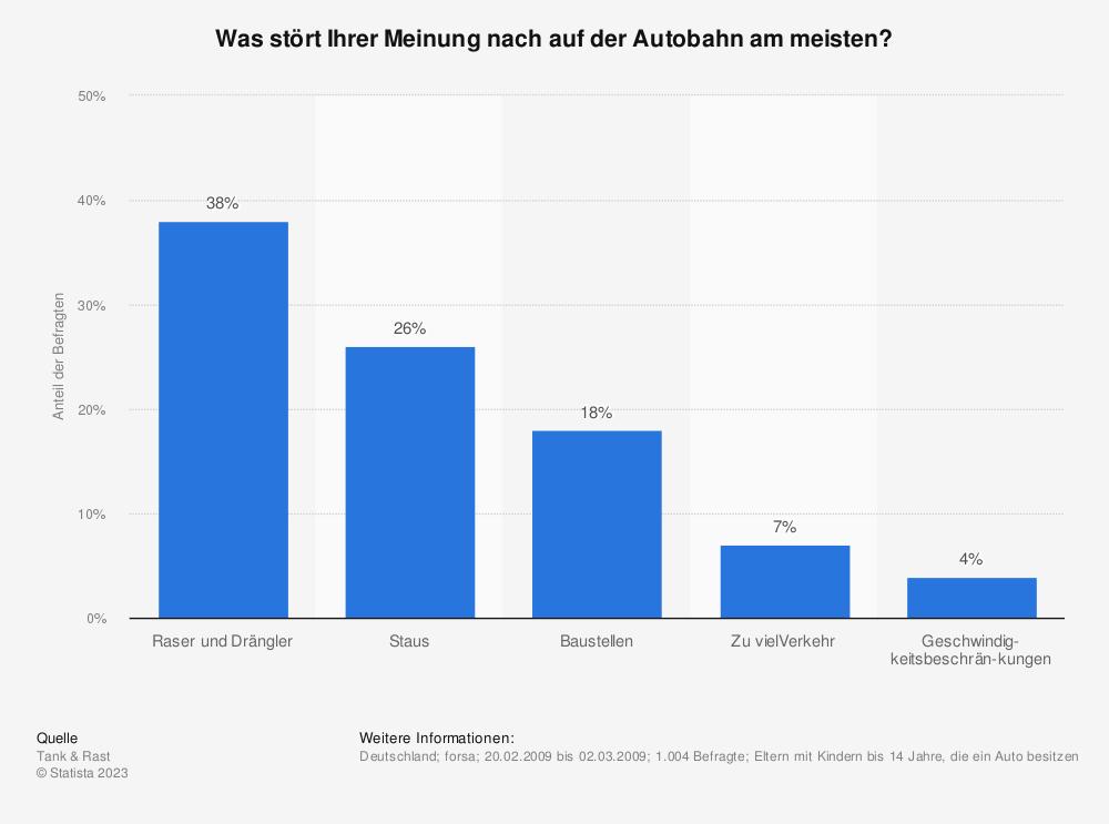 Statistik: Was stört Ihrer Meinung nach auf der Autobahn am meisten? | Statista
