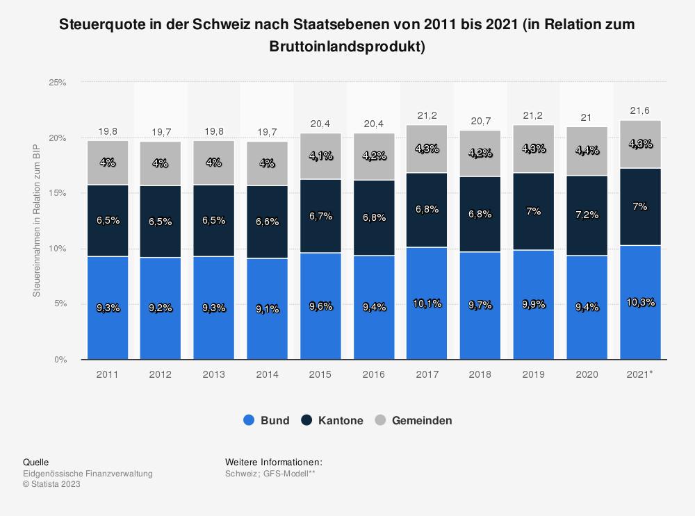 Statistik: Steuerquote in der Schweiz nach Staatsebenen von 2007 bis 2017 (in Relation zum Bruttoinlandsprodukt) | Statista