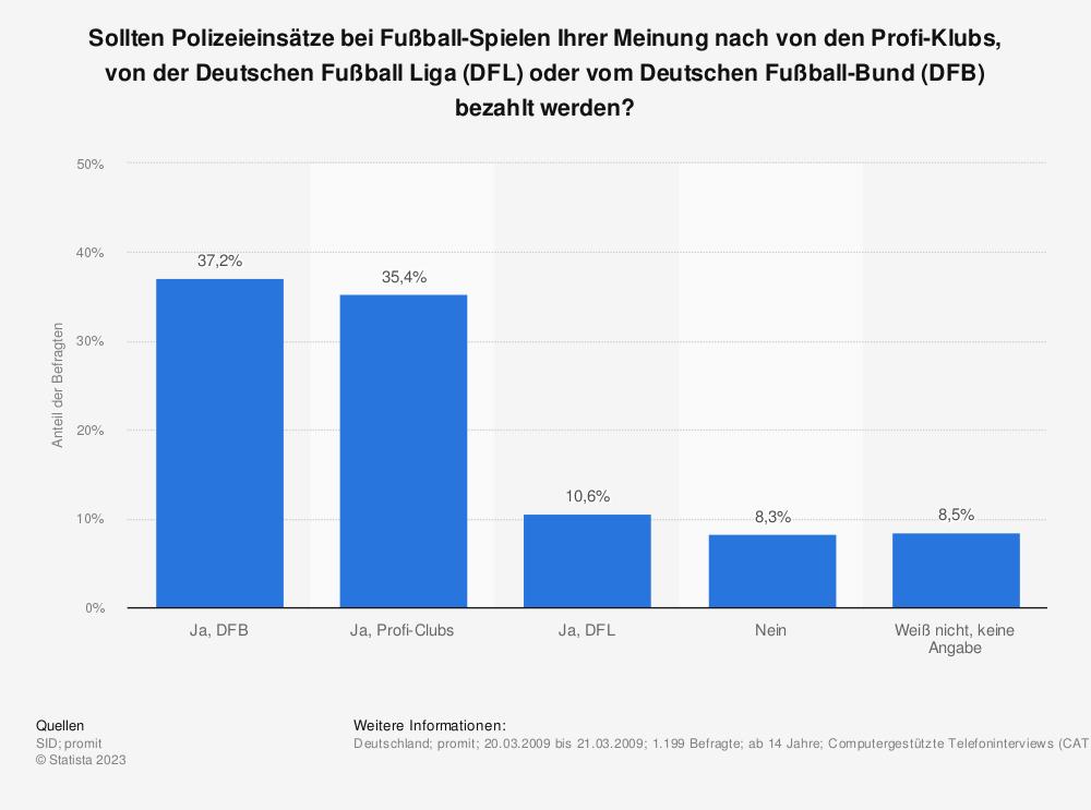 Statistik: Sollten Polizeieinsätze bei Fußball-Spielen Ihrer Meinung nach von den Profi-Klubs, von der Deutschen Fußball Liga (DFL) oder vom Deutschen Fußball-Bund (DFB) bezahlt werden? | Statista