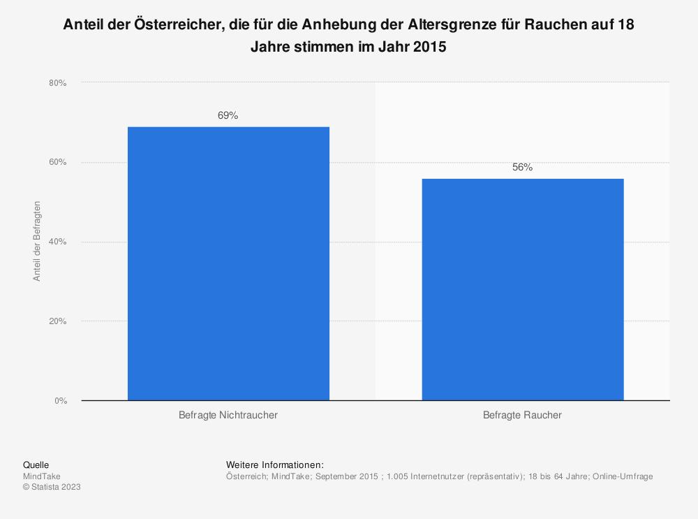 Statistik: Anteil der Österreicher, die für die Anhebung der Altersgrenze für Rauchen auf 18 Jahre stimmen im Jahr 2015 | Statista