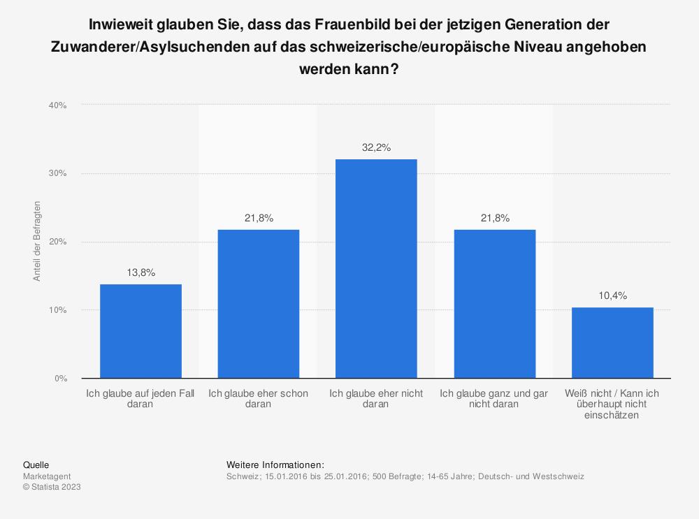 Statistik: Inwieweit glauben Sie, dass das Frauenbild bei der jetzigen Generation der Zuwanderer/Asylsuchenden auf das schweizerische/europäische Niveau angehoben werden kann? | Statista