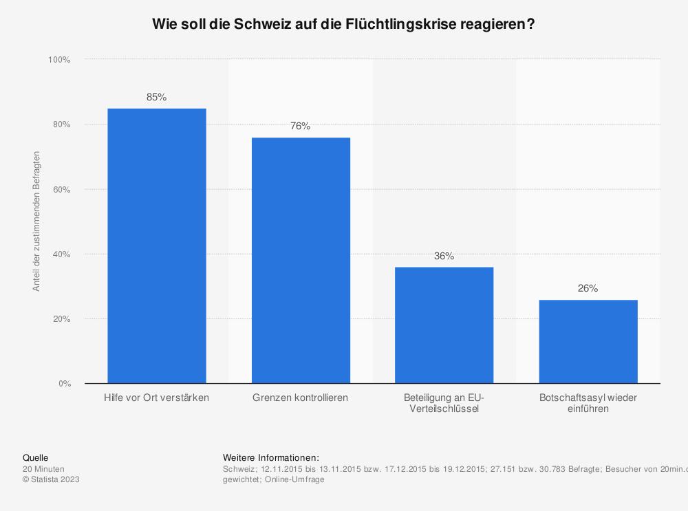 Statistik: Wie soll die Schweiz auf die Flüchtlingskrise reagieren? | Statista