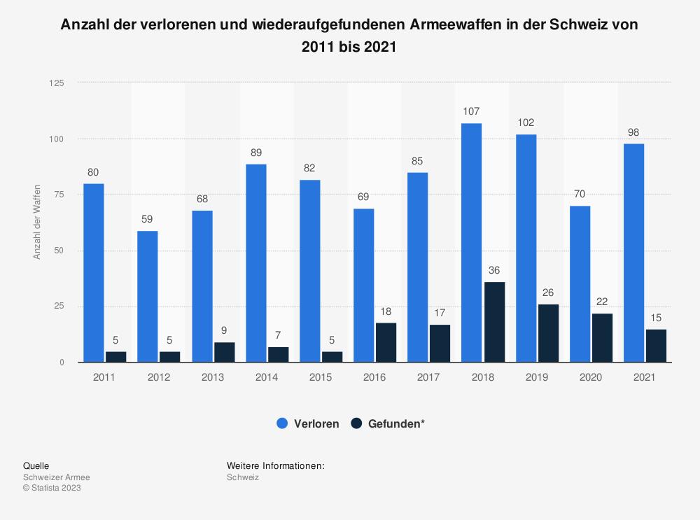 Statistik: Anzahl der verlorenen und wiederaufgefundenen Armeewaffen in der Schweiz von 2009 bis 2019 | Statista