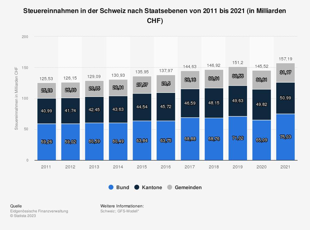 Statistik: Steuereinnahmen in der Schweiz nach Staatsebenen von 2007 bis 2017 (in Milliarden CHF) | Statista