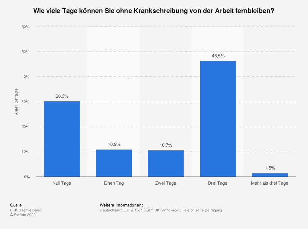 Statistik: Wie viele Tage können Sie ohne Krankschreibung von der Arbeit fernbleiben? | Statista