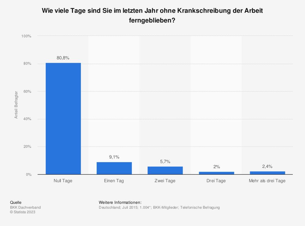 Statistik: Wie viele Tage sind Sie im letzten Jahr ohne Krankschreibung der Arbeit ferngeblieben? | Statista