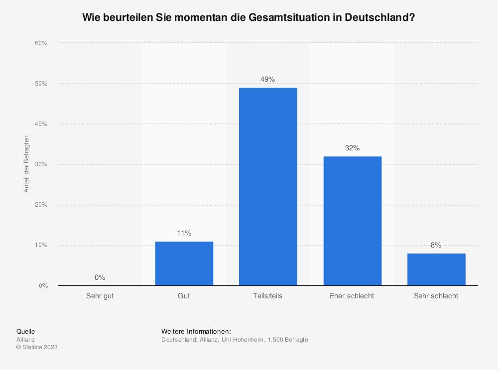 Statistik: Wie beurteilen Sie momentan die Gesamtsituation in Deutschland? | Statista