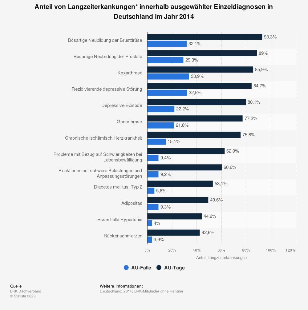 Statistik: Anteil von Langzeiterkankungen* innerhalb ausgewählter Einzeldiagnosen in Deutschland im Jahr 2014 | Statista