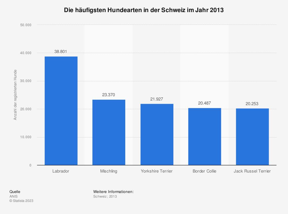 Statistik: Die häufigsten Hundearten in der Schweiz im Jahr 2013 | Statista