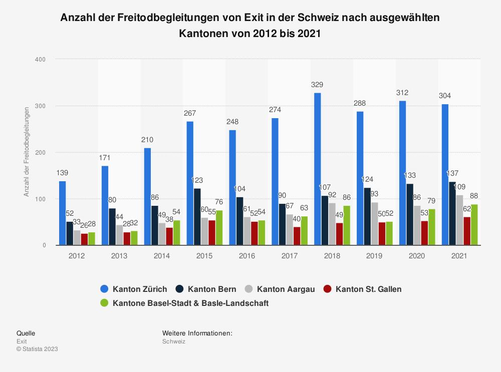 Statistik: Anzahl der Freitodbegleitungen von Exit in der Schweiz nach ausgewählten Kantonen von 2012 bis 2016 | Statista