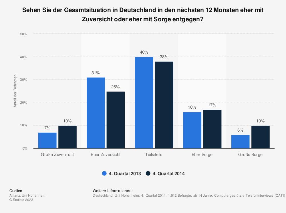 Statistik: Sehen Sie der Gesamtsituation in Deutschland in den nächsten 12 Monaten eher mit Zuversicht oder eher mit Sorge entgegen? | Statista