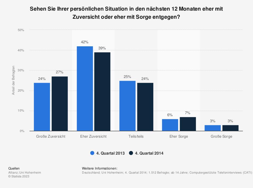 Statistik: Sehen Sie Ihrer persönlichen Situation in den nächsten 12 Monaten eher mit Zuversicht oder eher mit Sorge entgegen? | Statista