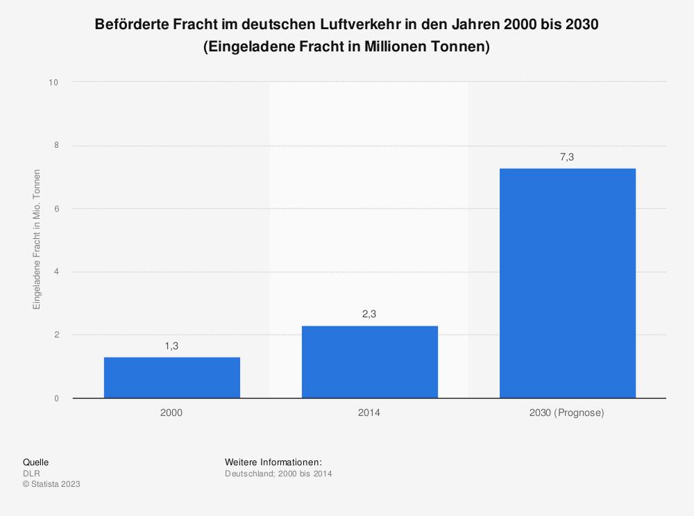 Statistik: Beförderte Fracht im deutschen Luftverkehr in den Jahren 2000 bis 2030 (Eingeladene Fracht in Millionen Tonnen) | Statista