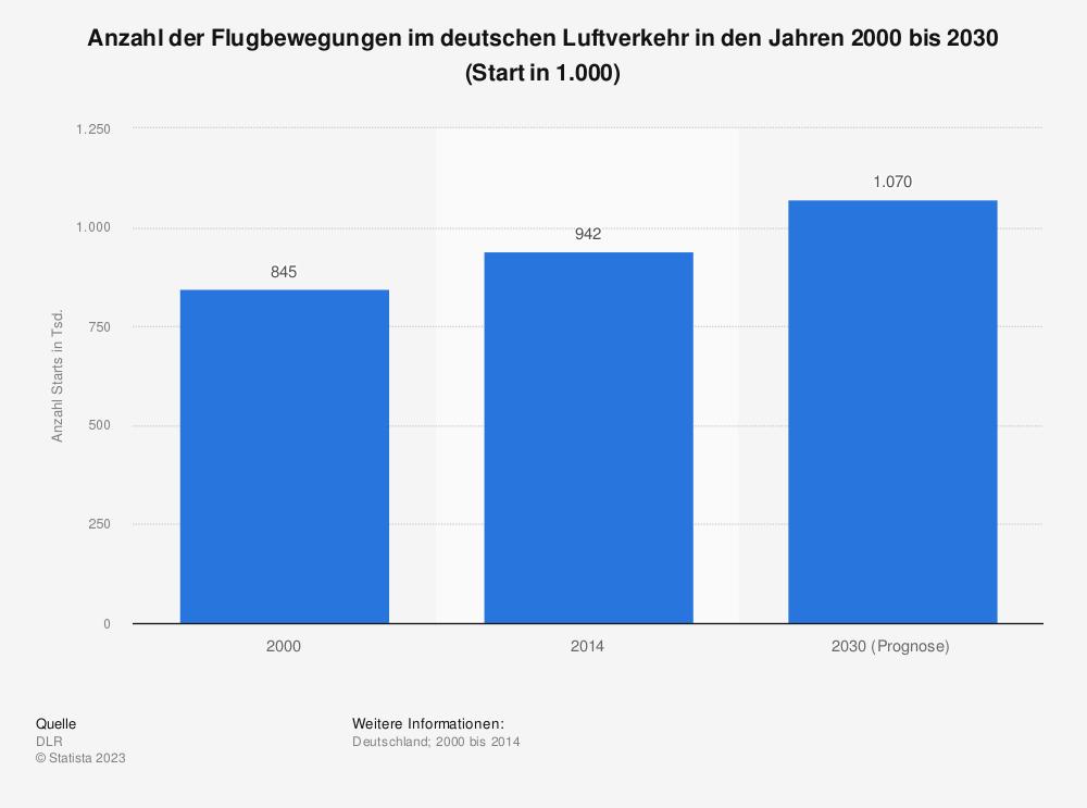 Statistik: Anzahl der Flugbewegungen im deutschen Luftverkehr in den Jahren 2000 bis 2030 (Start in 1.000) | Statista