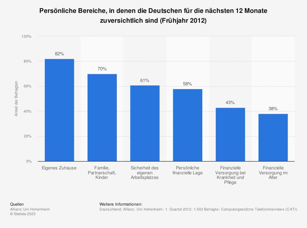 Statistik: Persönliche Bereiche, in denen die Deutschen für die nächsten 12 Monate zuversichtlich sind (Frühjahr 2012) | Statista