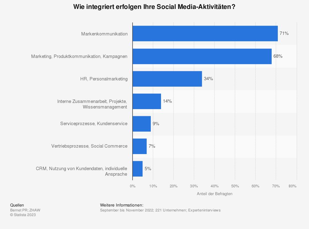Statistik: Wie integriert erfolgen Ihre Social Media Aktivitäten? | Statista
