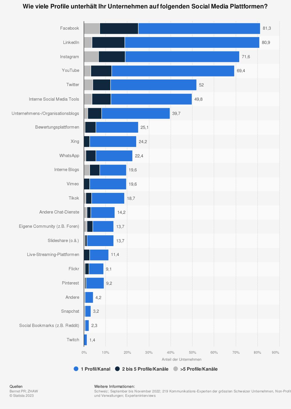 Statistik: Wieviele Profile unterhält Ihr Unternehmen auf folgenden Social Media Plattformen? | Statista