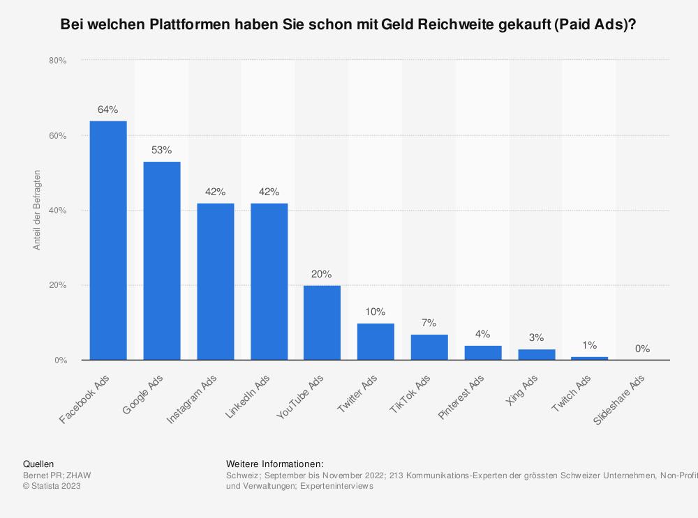 Statistik: Bei welchen Plattformen haben Sie schon mit Geld Reichweite gekauft (Paid Ads)? | Statista