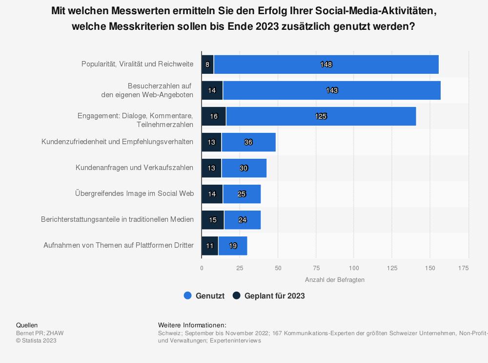 Statistik: Mit welchen Messwerten ermitteln Sie den Erfolg Ihrer Social-Media-Aktivitäten, welche Messkriterien sollen bis Ende 2019 zusätzlich genutzt werden? | Statista