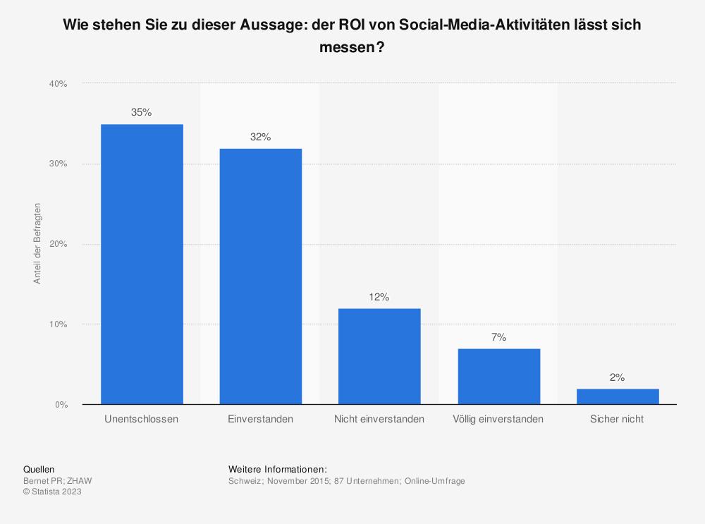 Statistik: Wie stehen Sie zu dieser Aussage: der ROI von Social-Media-Aktivitäten lässt sich messen? | Statista