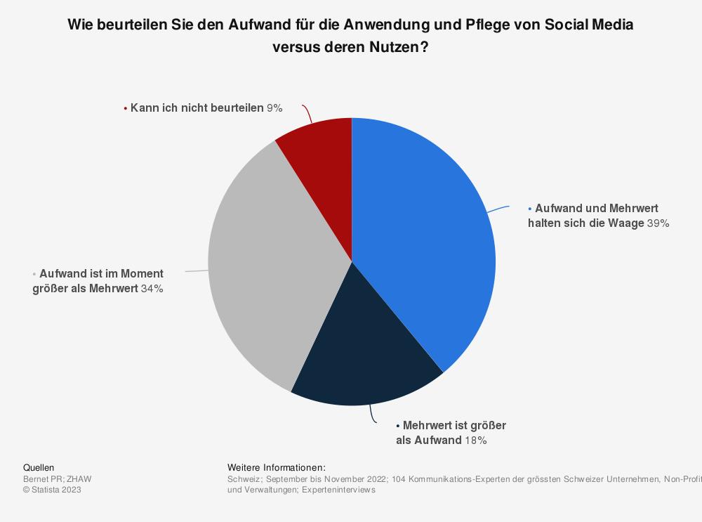 Statistik: Wie beurteilen Sie den Aufwand für die Anwendung und Pflege von Social Media versus deren Nutzen? | Statista