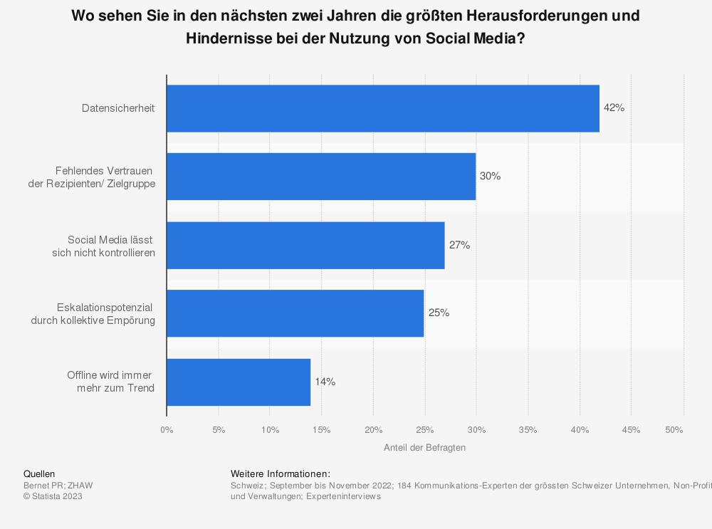 Statistik: Wo sehen Sie die grössten Schwierigkeiten und Hindernisse bei der Nutzung von Social Media? | Statista