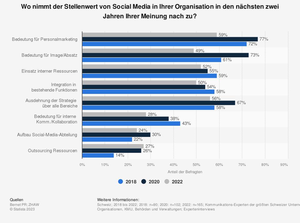 Statistik: Wie wird sich der Stellenwert von Social Media in Ihrer Organisation in den nächsten zwei Jahren Ihrer Meinung nach verändern? | Statista