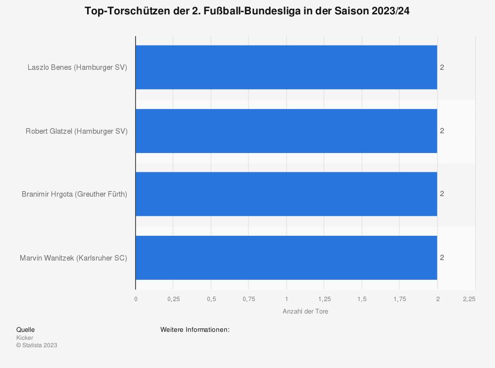 Statistik: Top-Torschützen der 2. Fußball-Bundesliga in der Saison 2021/2022 (Stand: 1. Spieltag) | Statista