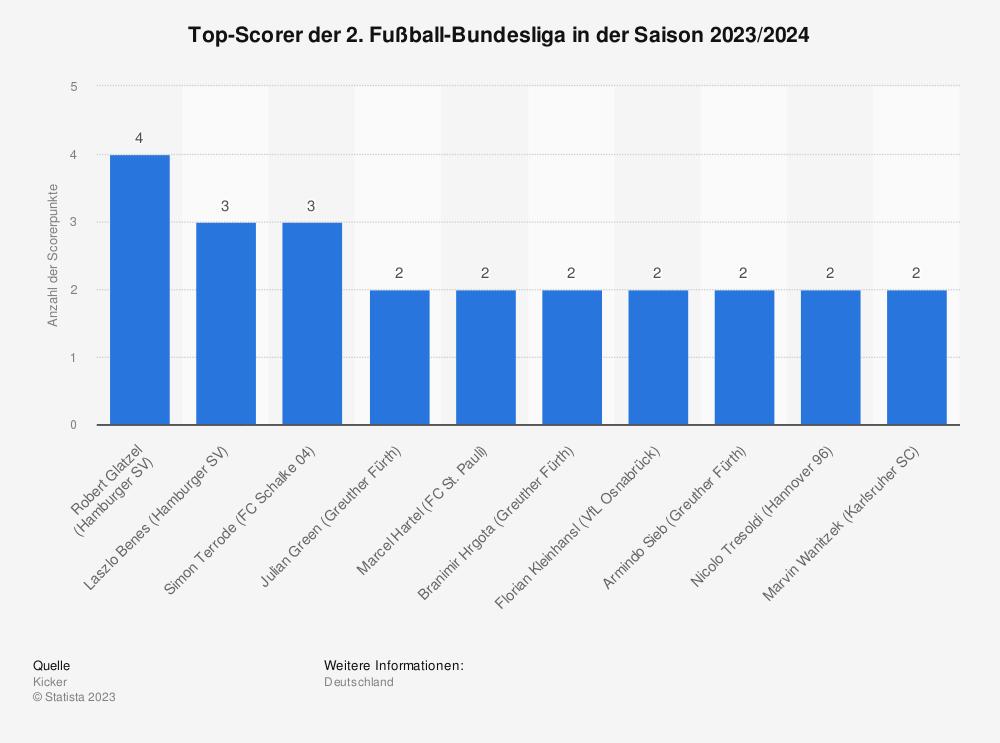Statistik: Top-Scorer der 2. Fußball-Bundesliga in der Saison 2020/2021 | Statista