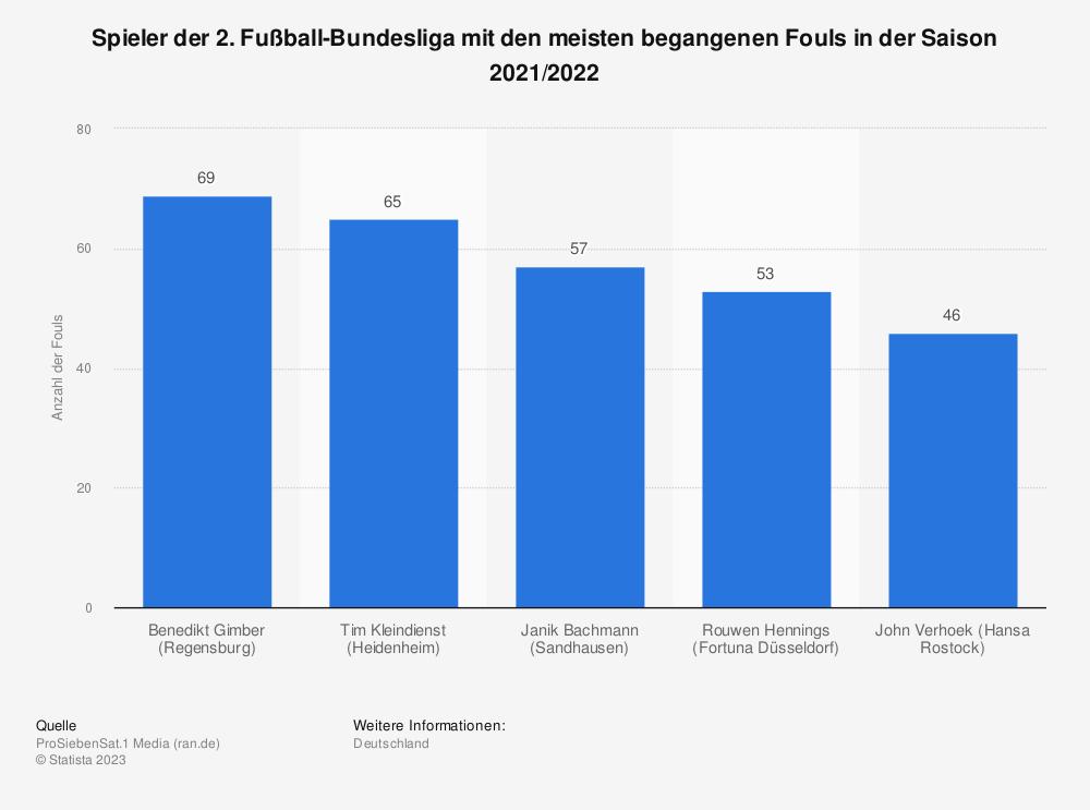 Statistik: Spieler der 2. Fußball-Bundesliga mit den meisten begangenen Fouls in der Saison 2019/2020 | Statista