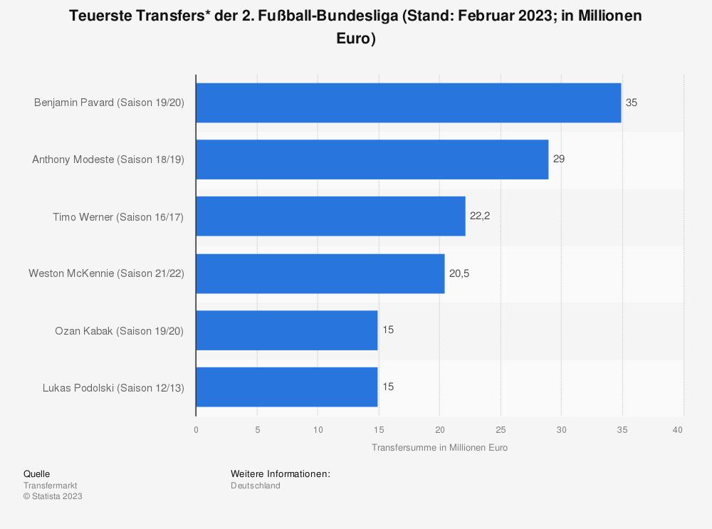 Statistik: Teuerste Transfers* der 2. Fußball-Bundesliga (Stand: Oktober 2020; in Millionen Euro) | Statista