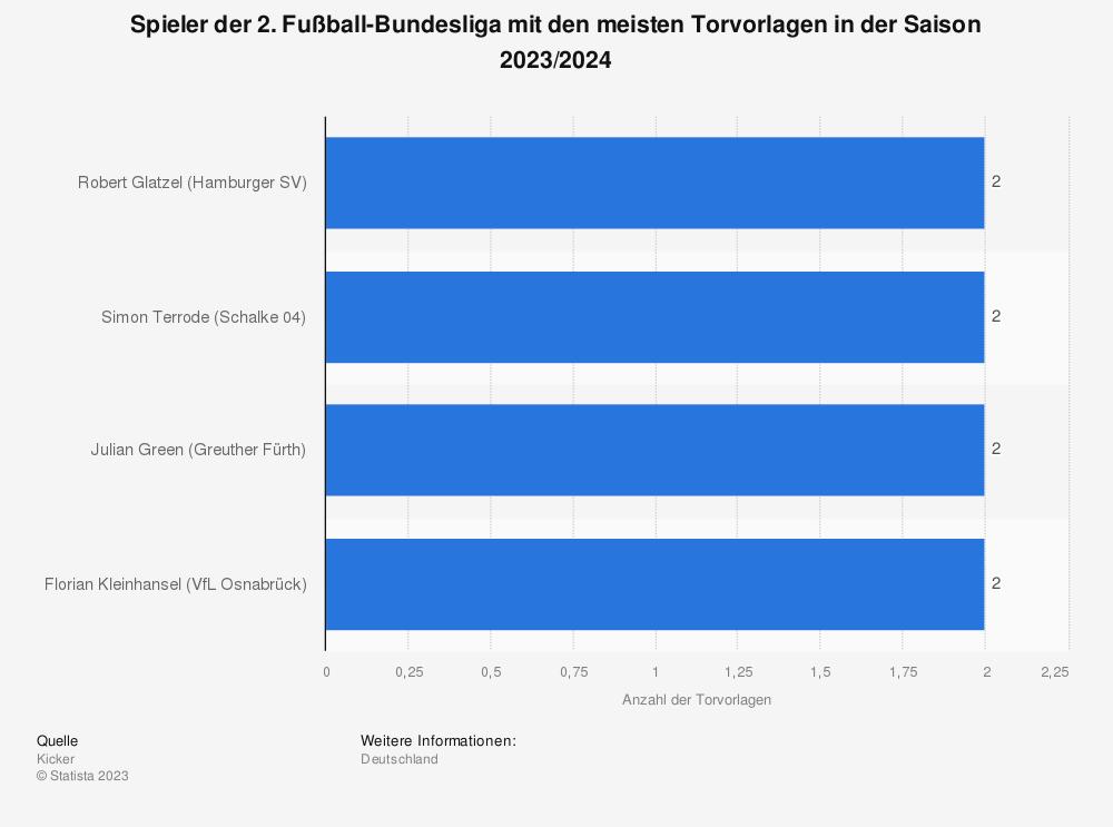 Statistik: Spieler der 2. Fußball-Bundesliga mit den meisten Torvorlagen in der Saison 2021/2022   Statista