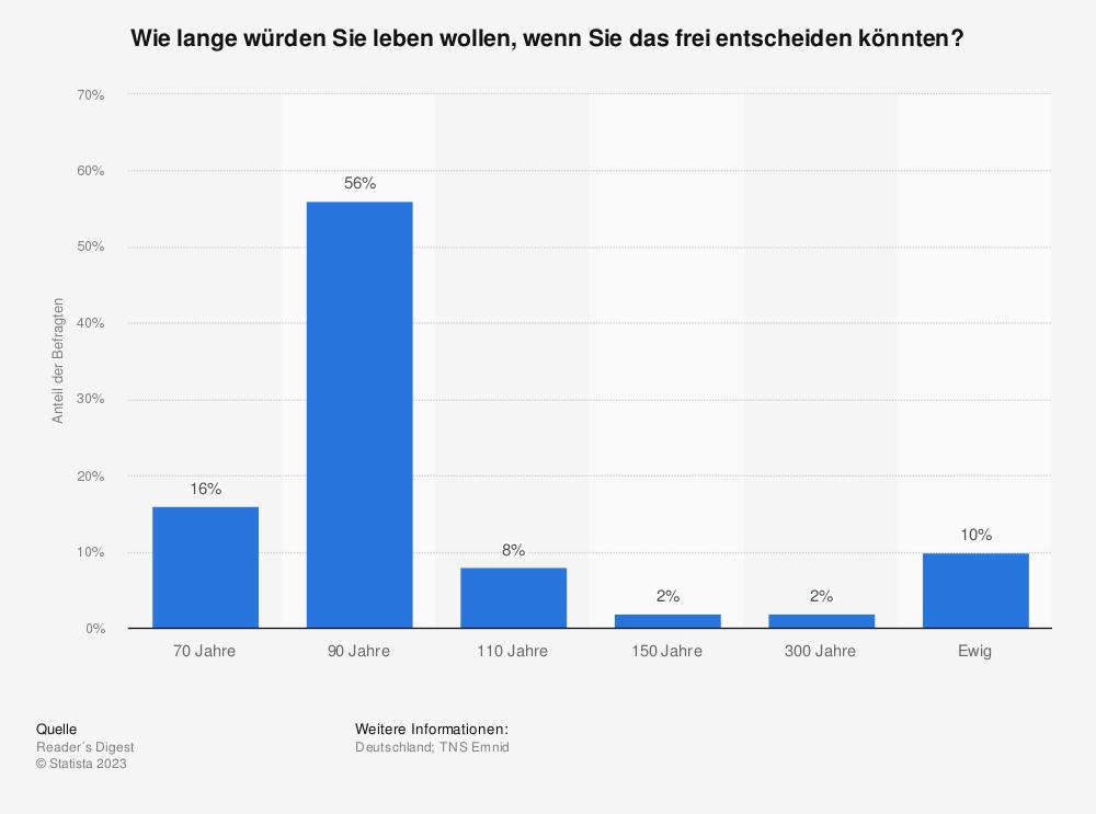 Statistik: Wie lange würden Sie leben wollen, wenn Sie das frei entscheiden könnten? | Statista
