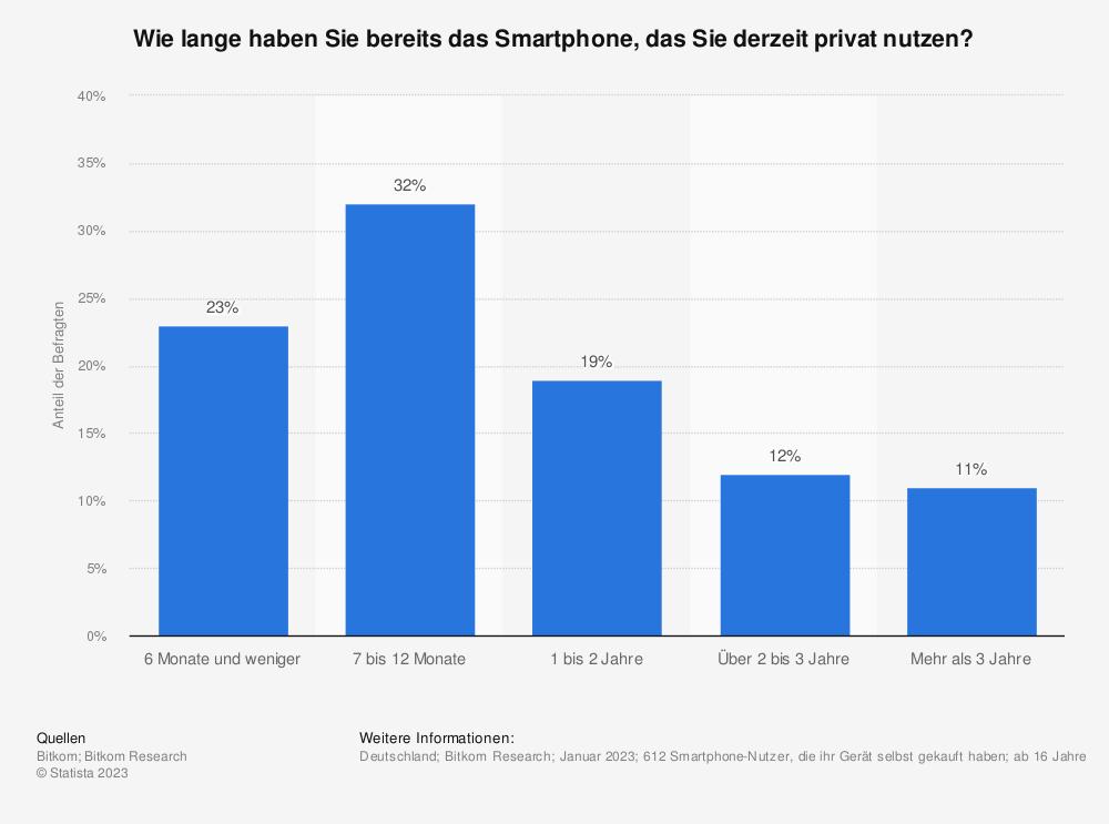 Statistik: Wie lange haben Sie das Smartphone, das Sie derzeit privat nutzen und selbst gekauft haben? | Statista