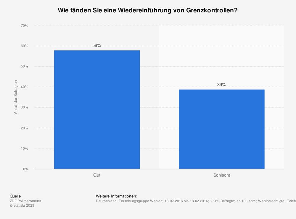 Statistik: Wie fänden Sie eine Wiedereinführung von Grenzkontrollen? | Statista