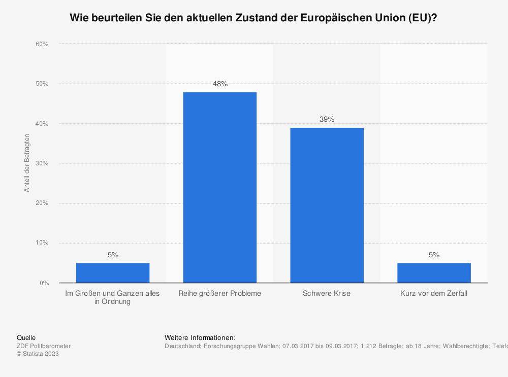 Statistik: Wie beurteilen Sie den aktuellen Zustand der Europäischen Union (EU)? | Statista