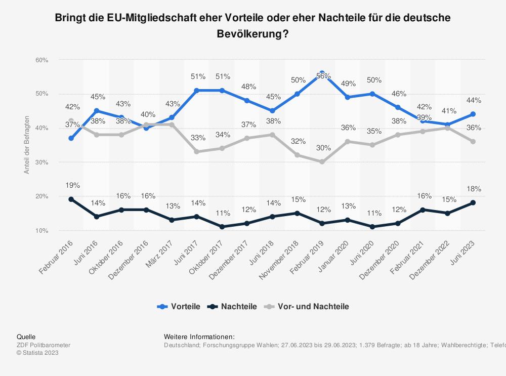 Statistik: Bringt die EU-Mitgliedschaft eher Vorteile oder eher Nachteile für die deutsche Bevölkerung? | Statista
