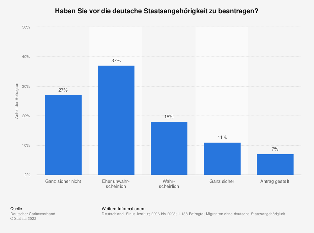 Statistik: Haben Sie vor die deutsche Staatsangehörigkeit zu beantragen? | Statista