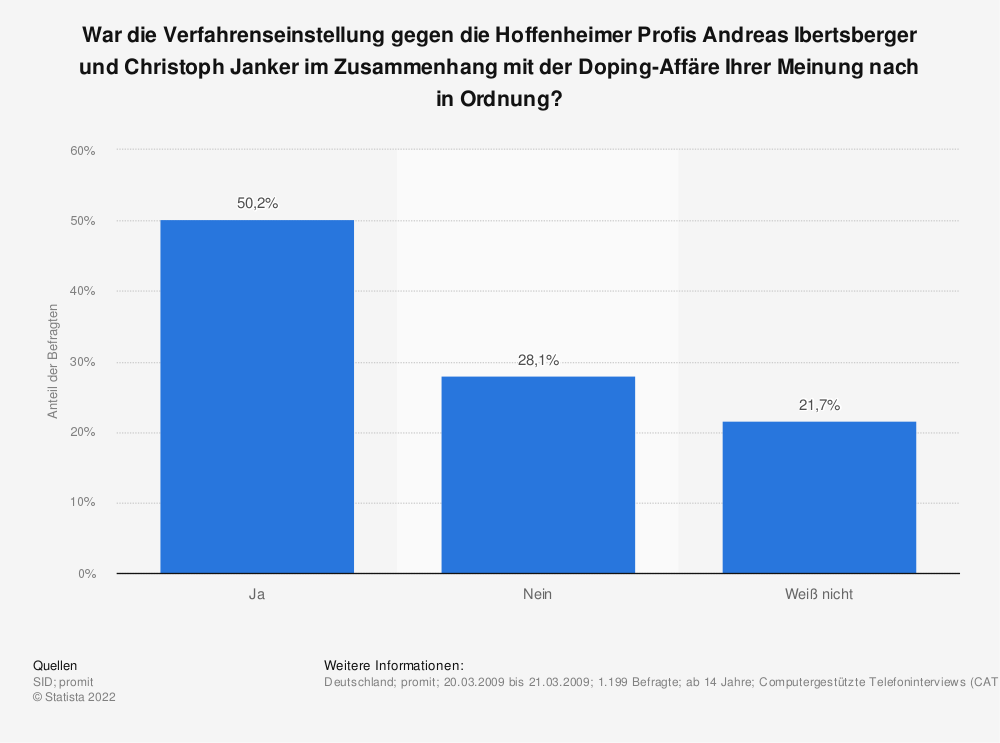 Statistik: War die Verfahrenseinstellung gegen die Hoffenheimer Profis Andreas Ibertsberger und Christoph Janker im Zusammenhang mit der Doping-Affäre Ihrer Meinung nach in Ordnung? | Statista