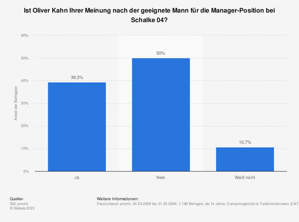 Statistik: Ist Oliver Kahn Ihrer Meinung nach der geeignete Mann für die Manager-Position bei Schalke 04?   Statista