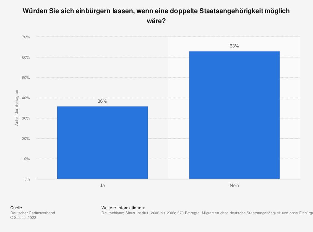 Statistik: Würden Sie sich einbürgern lassen, wenn eine doppelte Staatsangehörigkeit möglich wäre? | Statista